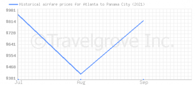 Price overview for flights from Atlanta to Panama City