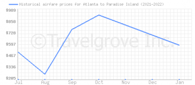 Price overview for flights from Atlanta to Paradise Island