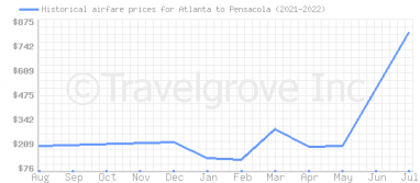 Price overview for flights from Atlanta to Pensacola