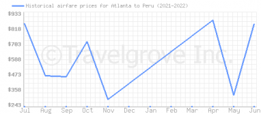 Price overview for flights from Atlanta to Peru