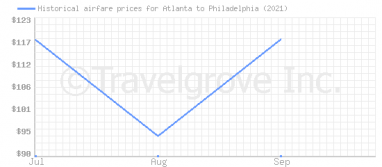 Price overview for flights from Atlanta to Philadelphia