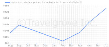 Price overview for flights from Atlanta to Phoenix