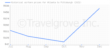 Price overview for flights from Atlanta to Pittsburgh