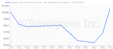 Price overview for flights from Atlanta to Poland