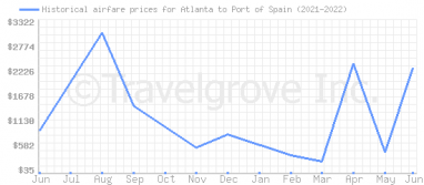 Price overview for flights from Atlanta to Port of Spain