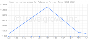 Price overview for flights from Atlanta to Portland, Maine