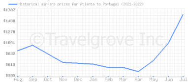 Price overview for flights from Atlanta to Portugal