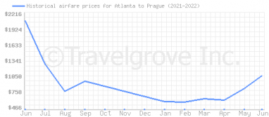 Price overview for flights from Atlanta to Prague