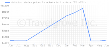 Price overview for flights from Atlanta to Providence