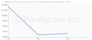Price overview for flights from Atlanta to Providenciales