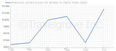 Price overview for flights from Atlanta to Puerto Plata