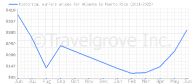 Price overview for flights from Atlanta to Puerto Rico