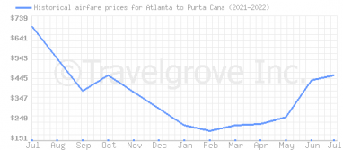 Price overview for flights from Atlanta to Punta Cana