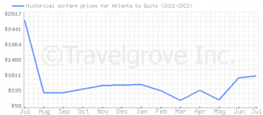Price overview for flights from Atlanta to Quito