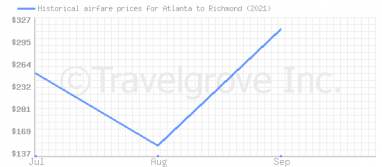Price overview for flights from Atlanta to Richmond