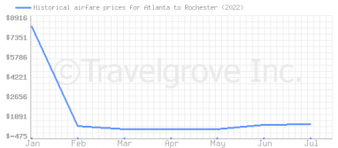 Price overview for flights from Atlanta to Rochester