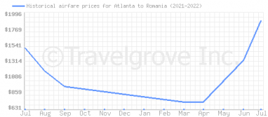 Price overview for flights from Atlanta to Romania