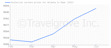 Price overview for flights from Atlanta to Rome