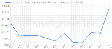 Price overview for flights from Atlanta to Russia