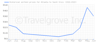 Price overview for flights from Atlanta to Saint Croix