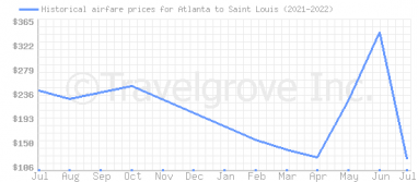 Price overview for flights from Atlanta to Saint Louis