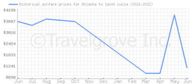 Price overview for flights from Atlanta to Saint Lucia