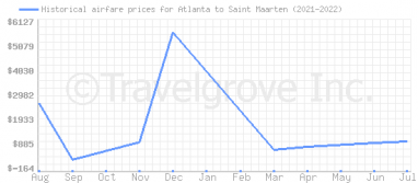 Price overview for flights from Atlanta to Saint Maarten