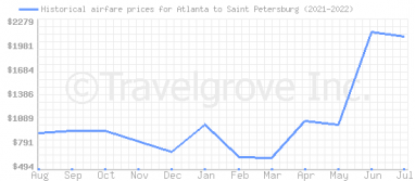 Price overview for flights from Atlanta to Saint Petersburg