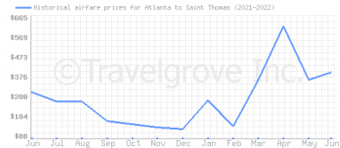 Price overview for flights from Atlanta to Saint Thomas