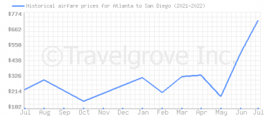 Price overview for flights from Atlanta to San Diego