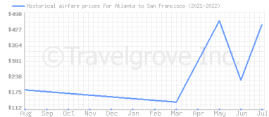 Price overview for flights from Atlanta to San Francisco