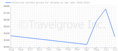Price overview for flights from Atlanta to San Jose