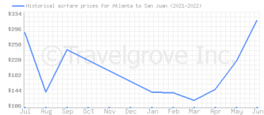 Price overview for flights from Atlanta to San Juan