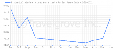 Price overview for flights from Atlanta to San Pedro Sula