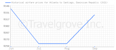 Price overview for flights from Atlanta to Santiago, Dominican Republic