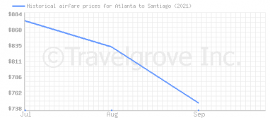 Price overview for flights from Atlanta to Santiago