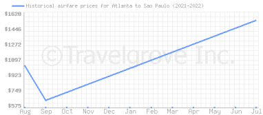 Price overview for flights from Atlanta to Sao Paulo