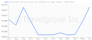 Price overview for flights from Atlanta to Saudi Arabia