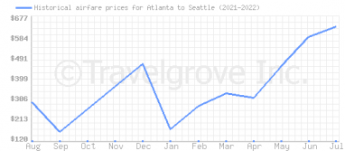 Price overview for flights from Atlanta to Seattle