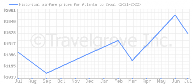 Price overview for flights from Atlanta to Seoul