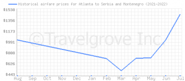 Price overview for flights from Atlanta to Serbia and Montenegro