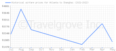 Price overview for flights from Atlanta to Shanghai