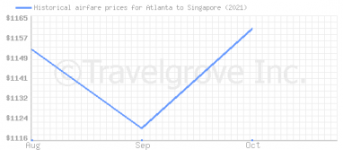 Price overview for flights from Atlanta to Singapore