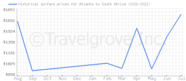 Price overview for flights from Atlanta to South Africa