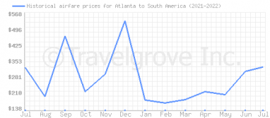Price overview for flights from Atlanta to South America