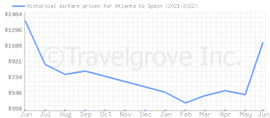 Price overview for flights from Atlanta to Spain