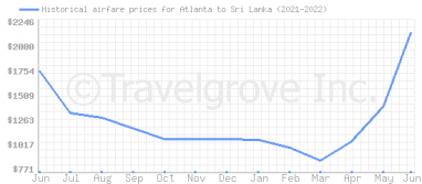 Price overview for flights from Atlanta to Sri Lanka