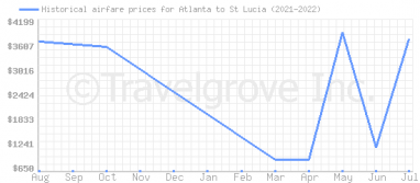 Price overview for flights from Atlanta to St Lucia