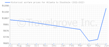 Price overview for flights from Atlanta to Stockholm