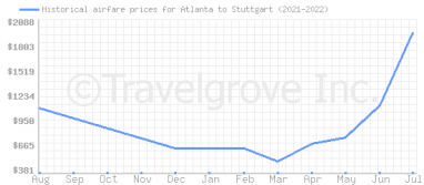 Price overview for flights from Atlanta to Stuttgart